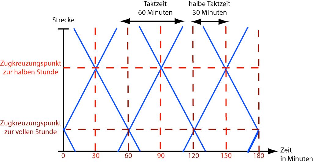 Bildfahrplan eines Taktfahrplans