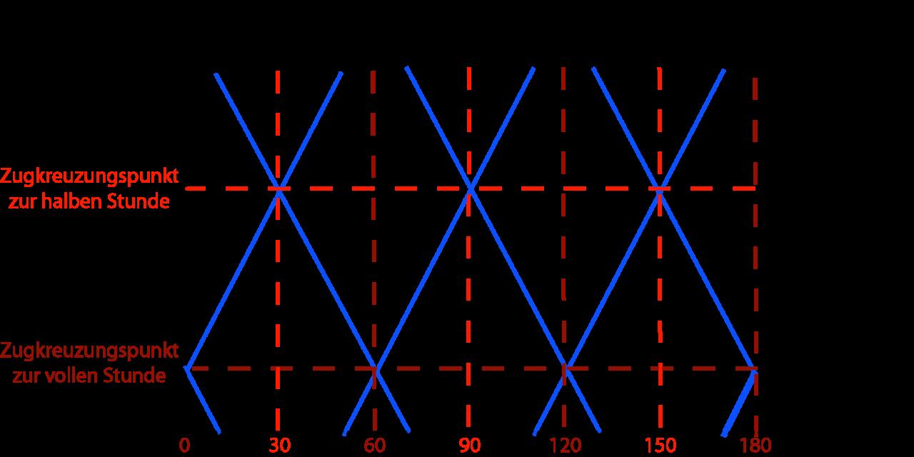 """[Aktualisierung] Integraler Taktfahrplan (ITF) – Von der Schweiz auf Deutschland übertragbar?<span class=""""wtr-time-wrap after-title"""">~<span class=""""wtr-time-number"""">1</span> Minuten Lesezeit</span>"""