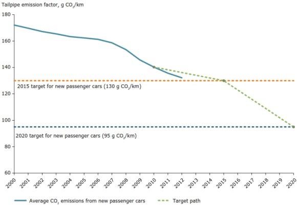 CO2 Emissionen Flottengrenzwerte EU Automobilindustrie