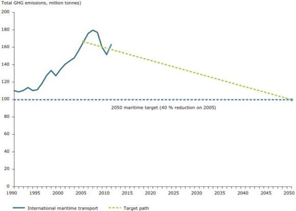 CO2 Emissionen Grenzwert Schifffahrt Europäische Union 2050