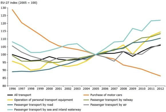 Preis des Verkehrs Entwicklung 1996 - 2012 Europäische Union