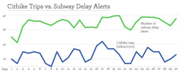 Zusammenhang zwischen Ausleihvorgängen bei Citi Bike und Störungen der U.Bahn New York