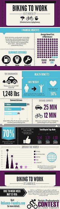 Wirkung Radverkehr Berufsverkehr Gesundheit