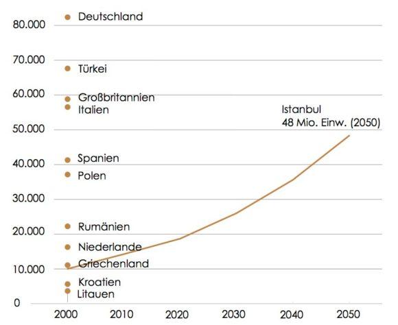 Bevölkerungsentwicklung von Istanbul im Vergleich mit anderen Ländern