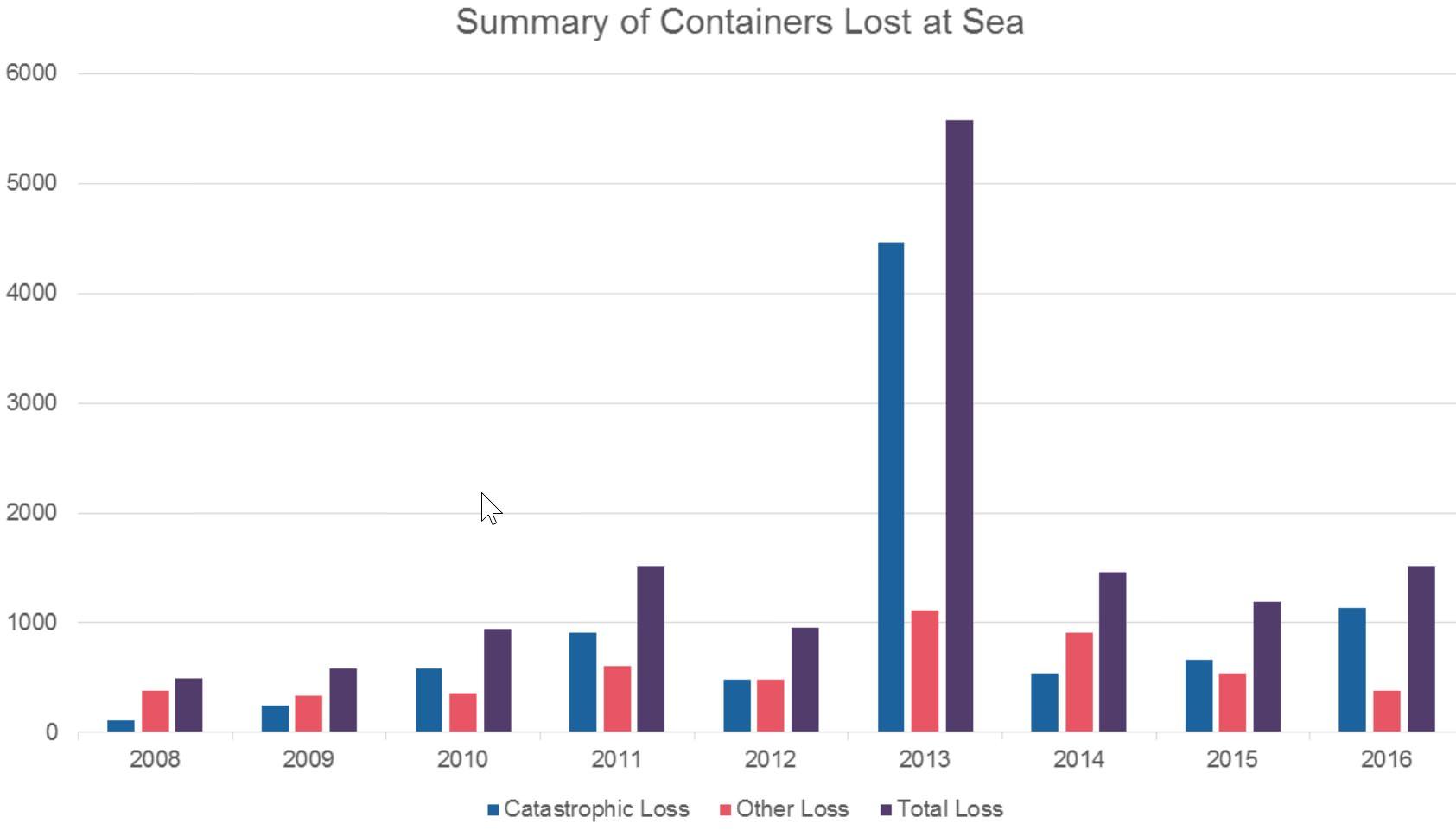 Container ins Meer gefallen Verluste Schiffscontainer Havarie