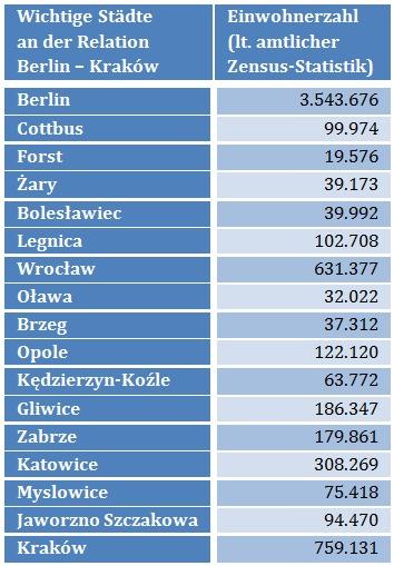 Einwohnerzahl entlang der Strecke Berlin - Krakau