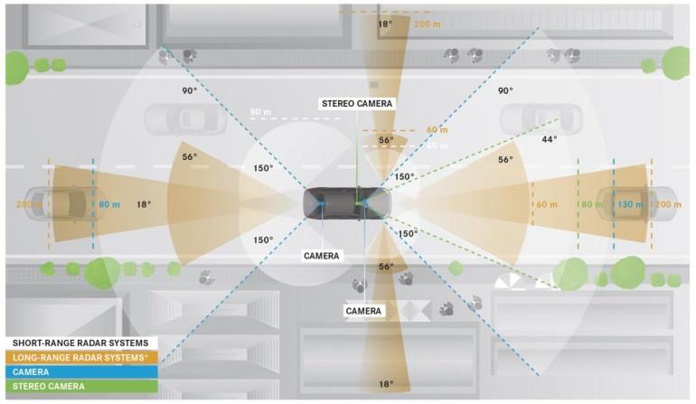 Daimler Intelligent Drive: (Stereo-)Video, Short- & Long Range Radar sowie Ultraschall liefern die Datengrundlage für Algorithmen und Umfeldmodelle. Abbildung: Daimler AG