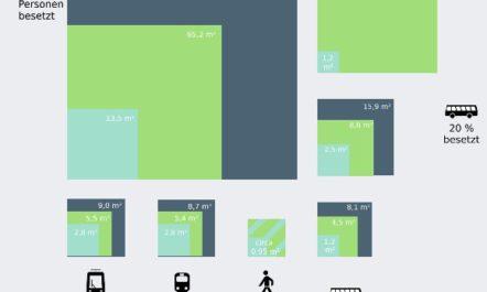 Vergleich unterschiedlicher Flächeninanspruchnahmen nach Verkehrsarten (pro Person)