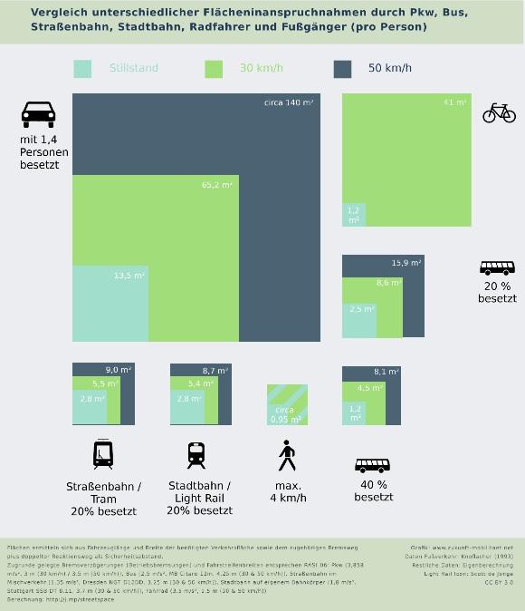 Flächenbedarf Straßenverkehr MIV Pkw Radverkehr ÖPNV Bus Straßenbahn Stadtverkehr Infografik