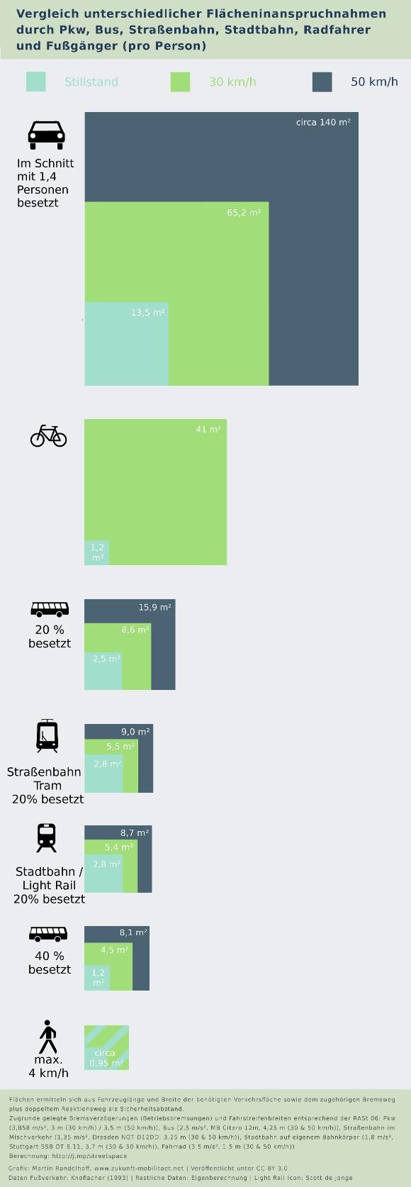 Flächenbedarf verschiedener Verkehrsarten Pkw Bus ÖPNV Straßenbahn Radverkehr Fußverkehr