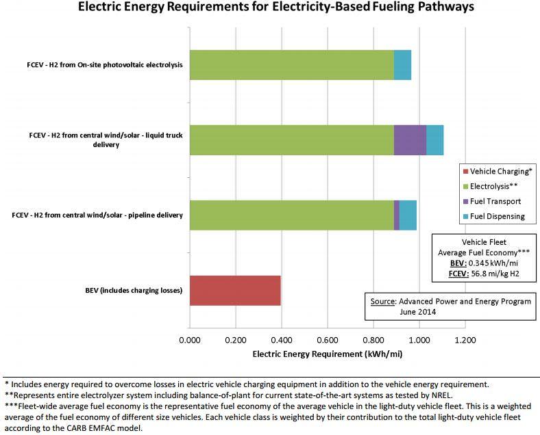 Wasserstoff versus batterie - Sinnvollere Verwendung regenerativ erzeugter Energie