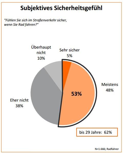 subjektives-sicherheitsgefuehl-radfahrer-radverkehr-verkehrssicherheit