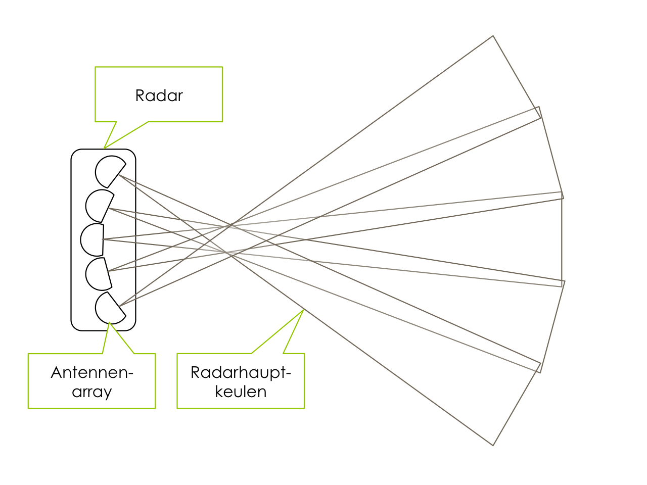 Schematischer Aufbau eines Radar Sensors in Draufsicht | unter CC-BY-SA2.0 Lizenz Motorblog http://cbcity.de