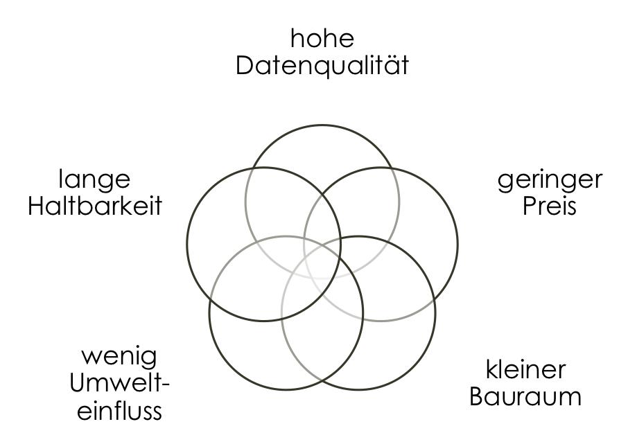 Zielkonflikt beim idealen Umfeldsensor. CC-BY2.0 Motorblog http://cbcity.de