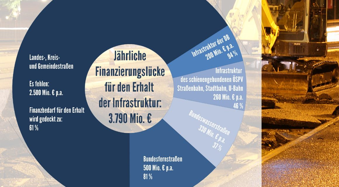 """[Verkehrswissen kompakt] Jährliche Finanzierungslücke für den Erhalt der Verkehrsinfrastruktur (Bundesverkehrswege, schienengebundener ÖSPV, Landes- und Kommunalstraßen)<span class=""""wtr-time-wrap after-title"""">~<span class=""""wtr-time-number"""">3</span> Minuten Lesezeit</span>"""