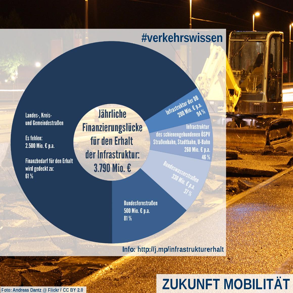 Infrastrukturerhalt Finanzbedarf Kommunalstraßen ÖPNV Schienenwege Brücke Bundesstraßen Autobahnen