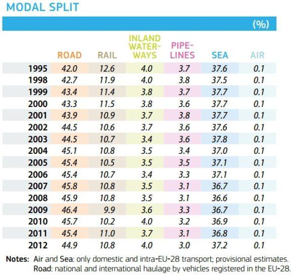 Modal Split im Güterverkehr in der EU