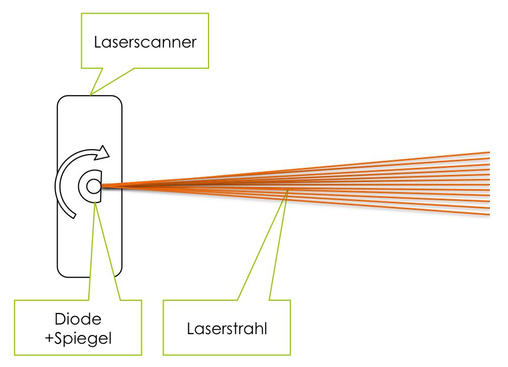 Laserscanner Funktionsweise LIDAR autonomes Fahren