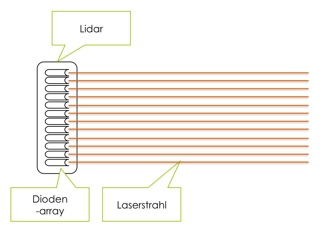 LIDAR Fahrzeugsensor autonomes Fahren