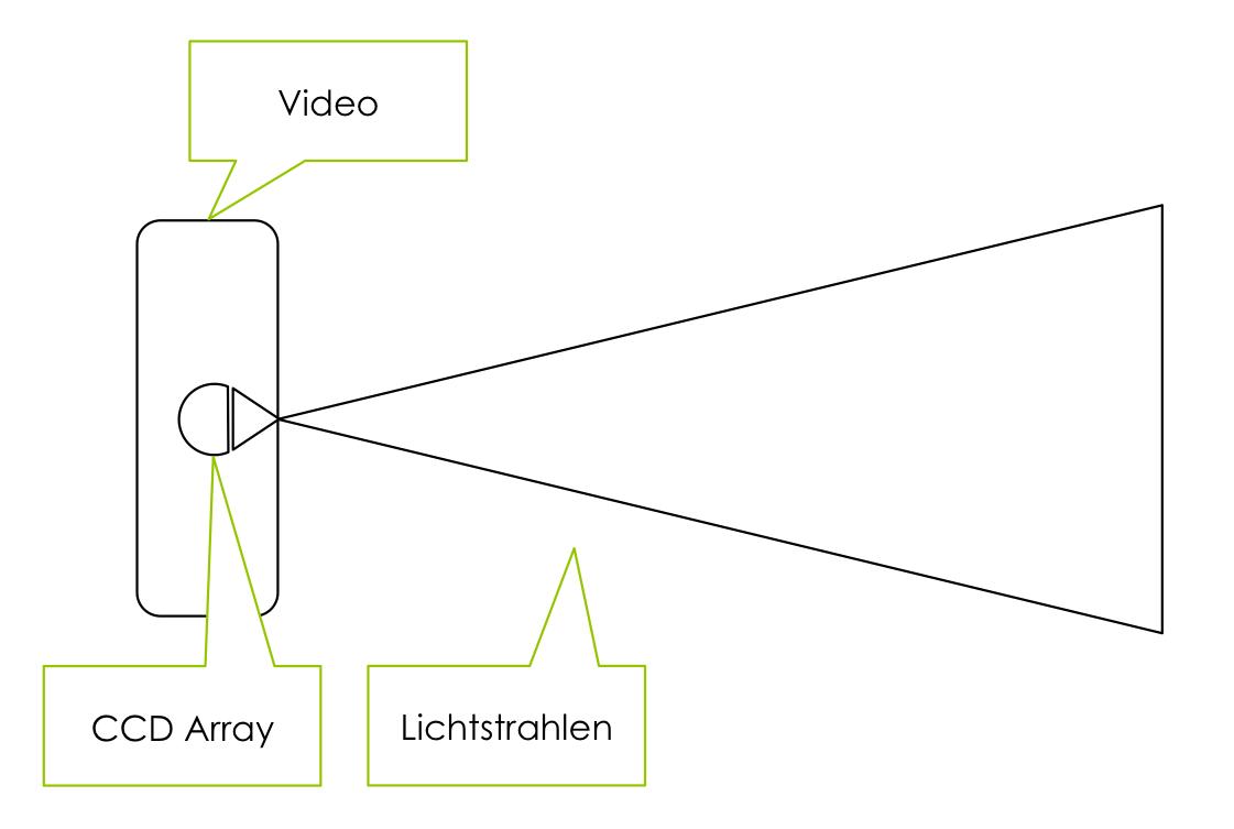 Umfeldsensorik Video bei autonomen Fahrzeugen