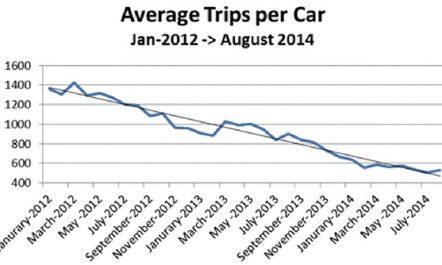 Wirkung von Rideselling-Angeboten auf den Taxiverkehr und den ÖPNV am Beispiel San Francisco