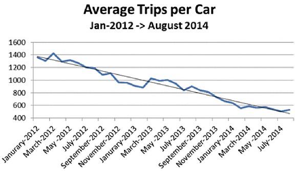 Durchschnittliche Fahrtenzahl / Taxi 2012 - 2014 - Grafik: San Francisco Municipal Transportation Agency (SFMTA)