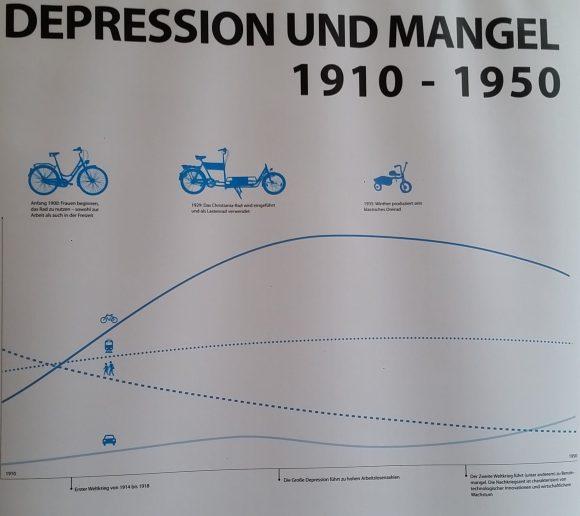 Radverkehr in Kopenhagen - Ausstellung the good city Fahrrad 1910 - 1950 Detail