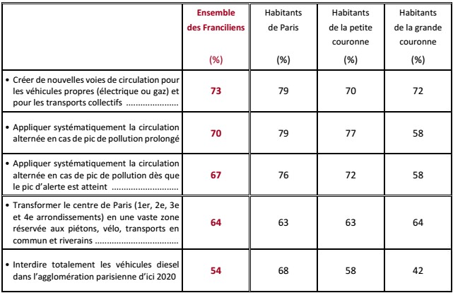 zustimmung-massnahmen-paris-verkehrsberuhigung-bewohner-ausserhalb