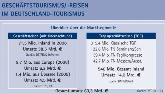 Struktur TGR Tagesgeschäftsreisen Deutschland