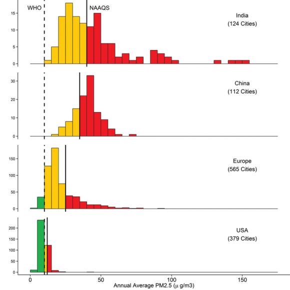Luftqualität Indien China Europa und USA im Vergleich