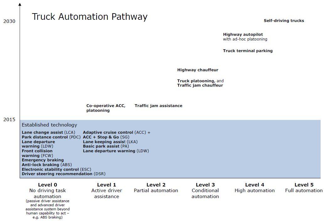 Einführung Pfad automatisiertes Fahren Lkw Nutzfahrzeuge Schwerlastverkehr Güterverkehr 2030 heute