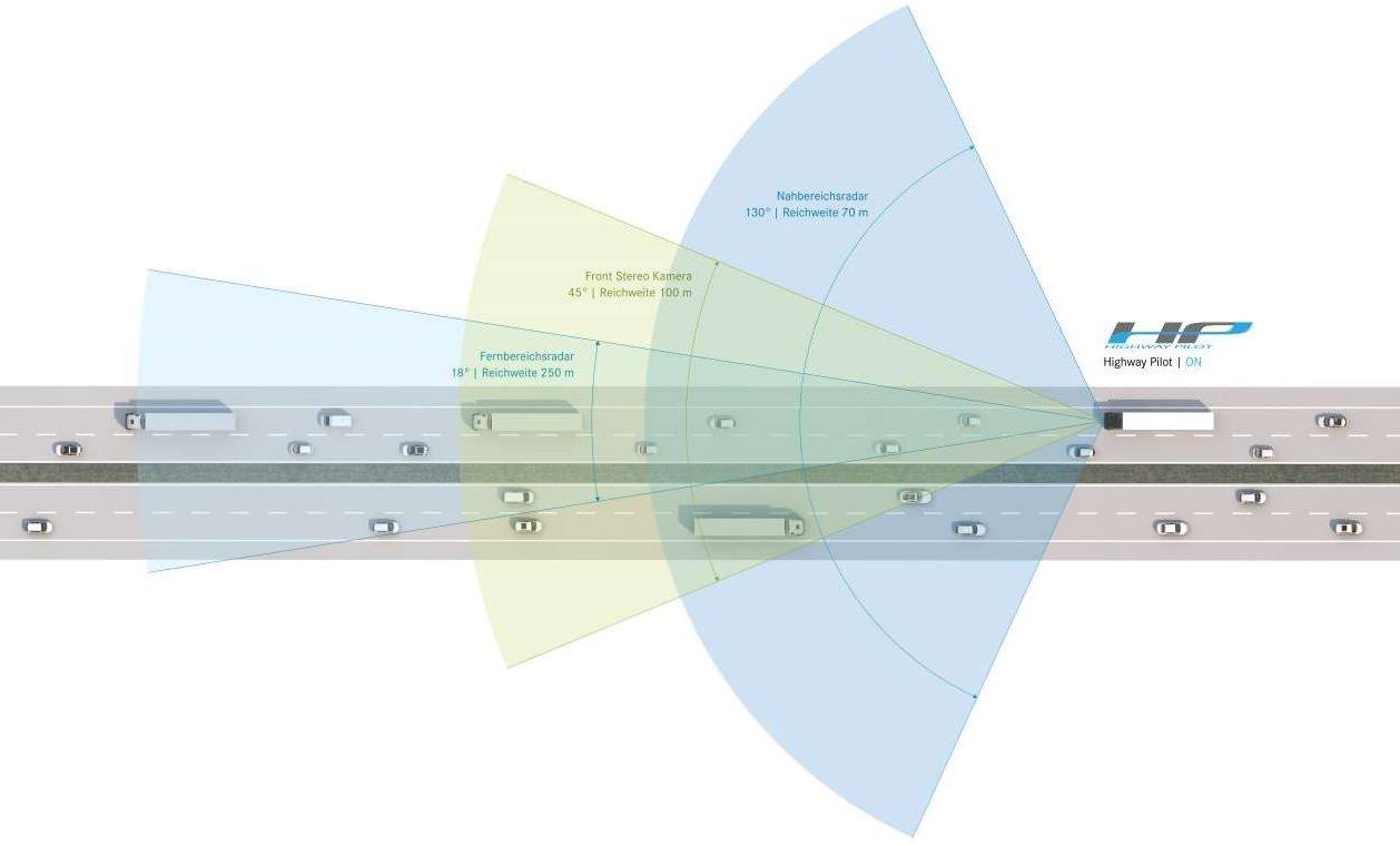 Mercedes Benz Lkw Highway Pilot Autobahnpilot Automatisierung Assistenzsystem Lkw Truck Freightliner
