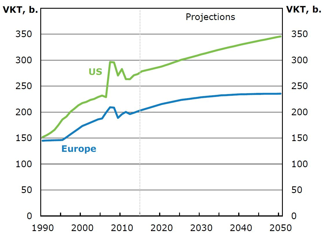 Fahrleistung Prognose Straßengüterverkehr Straßengüterfernverkehr Automatisierung Lkw