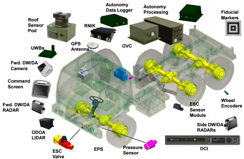 TARDEC AMAS automatisierte Lkw Trucks