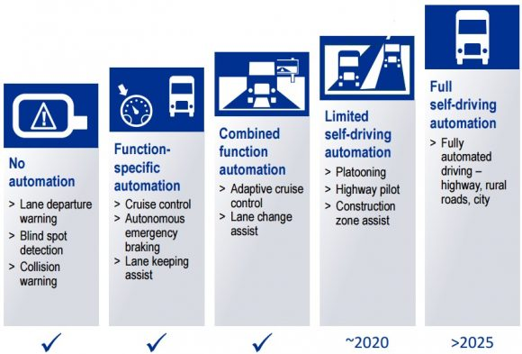 Stufen der Automatisierung bei Lkw
