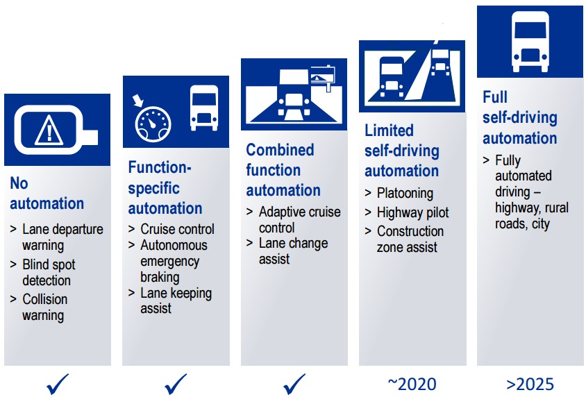 Umweltverträglichkeit – Zukunft Mobilität