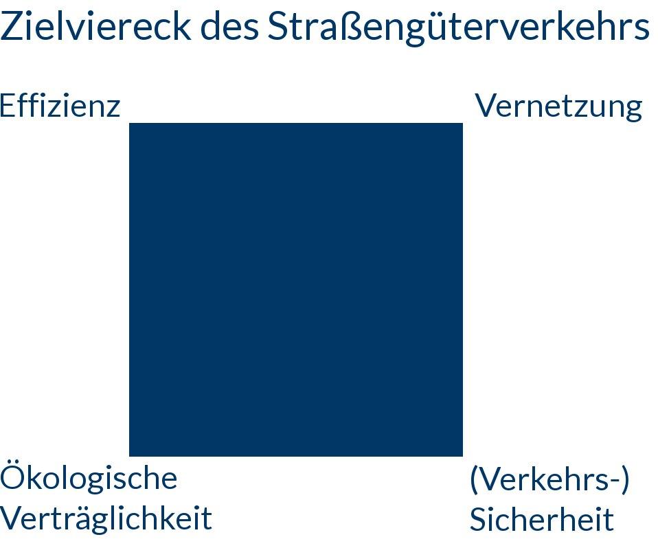 Zielviereck im Straßengüterverkehr: Effizienz, Vernetzung, Ökologische Verträglichkeit und Verkehrssicherheit; Eigene Grafik