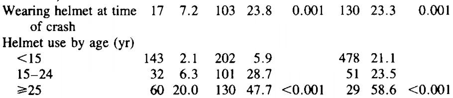 Helmtragequote zur Zeit des Unfalls in der Fallgruppe und den beiden Kontrollgruppen nach Altersgrupe - Tabelle: , S. 1365