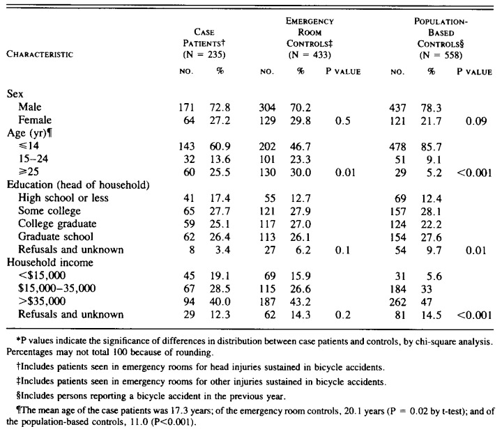 Thompson Rivara zusammensetzung Studie Eigenschaften Radhelm Schutzwirkung