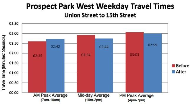 Fahrzeit Prospect Park West nach Bau von Radwegen