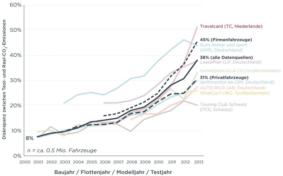 reale CO2 Emissionen Pkw Laborwerte NEFZ Abweichung