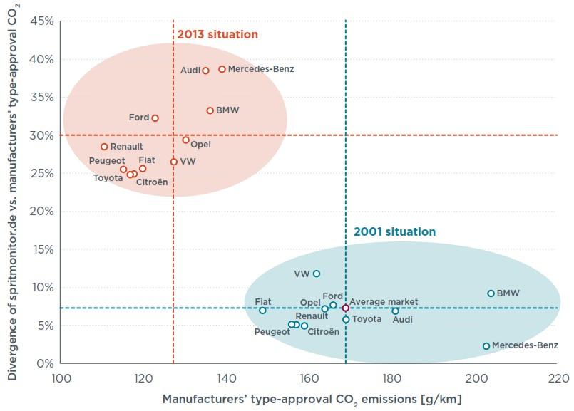 Abweichung offizieller und realer CO2 Emissionen von Automobilhestellern
