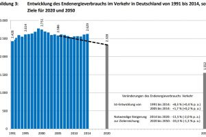 Endenergieverbrauch im Verkehr in Deutschland zwischen 1991 und 2014