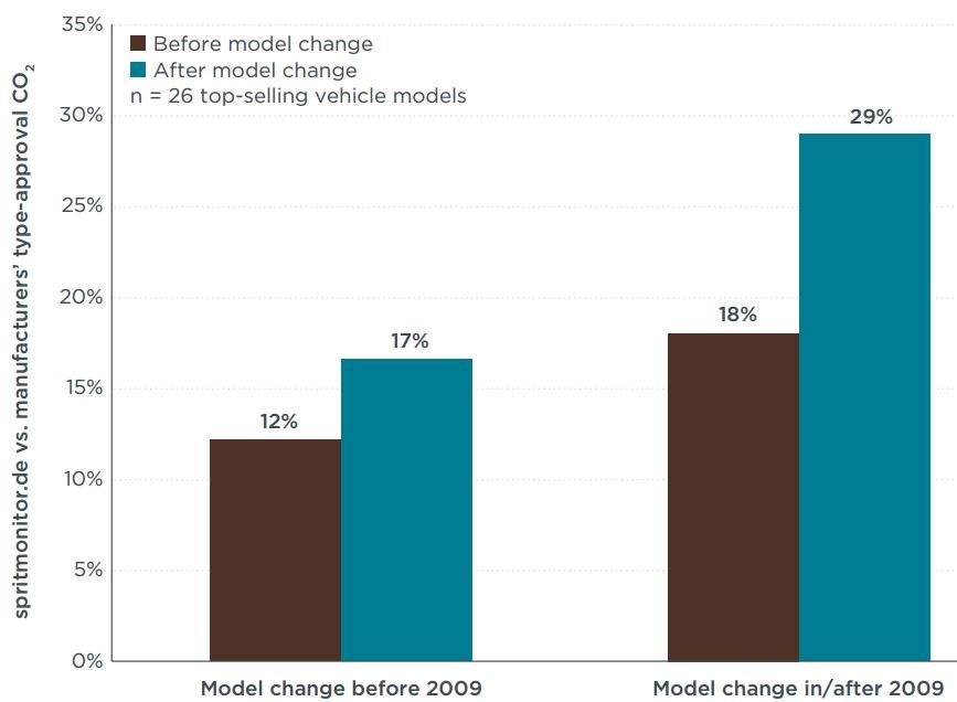 Zusammenhang neue Modellgeneration und Facelift udn wachsende Abweichung realer und gemessener CO2-Werte bei Fahrzeugen