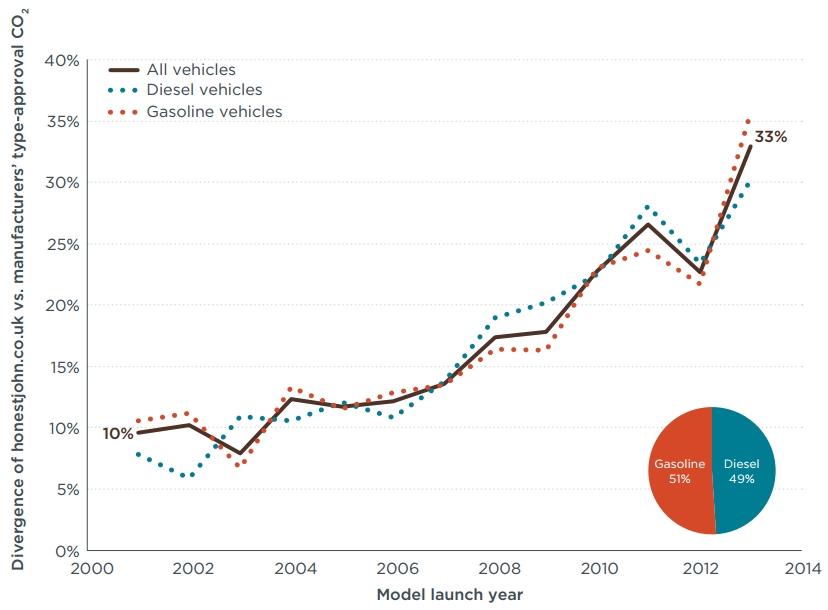 Abweichung CO2-Realemissionen Laborwerte Großbritannien UK