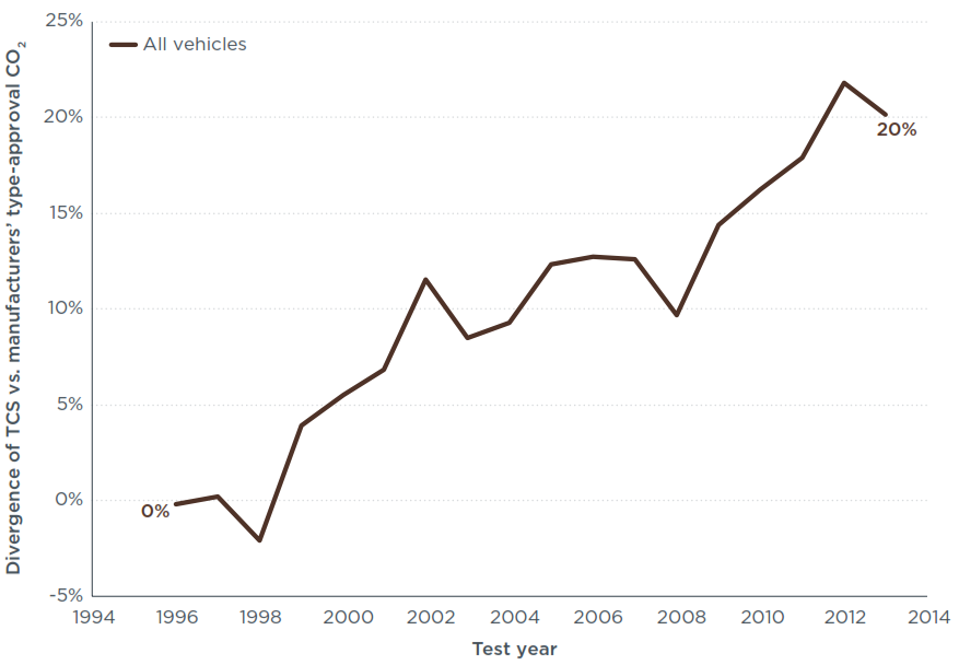 Abweichung CO2-Realemissionen NEFZ-Wert Labor Schweiz TCS 1996 bis 2013