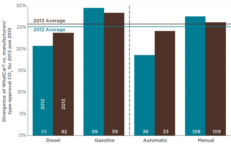 CO2-Emissionen Messung Realwert Laborwert Abweichung