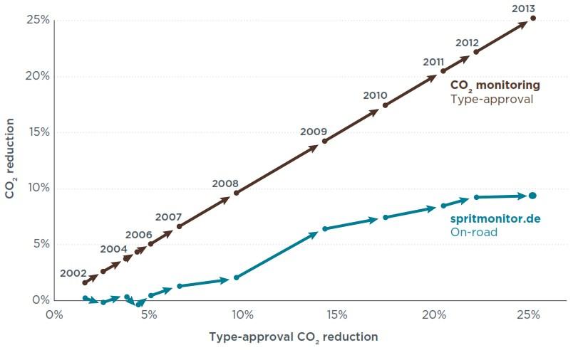 Verbesserung CO2-Werte Pkw Automobil real und rechnerisch ABweichung NEFZ