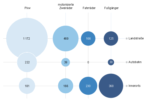 Unfallort Verkehrsteilnehmer Verkehrstote Deutschland 2014 Infografik Destatis