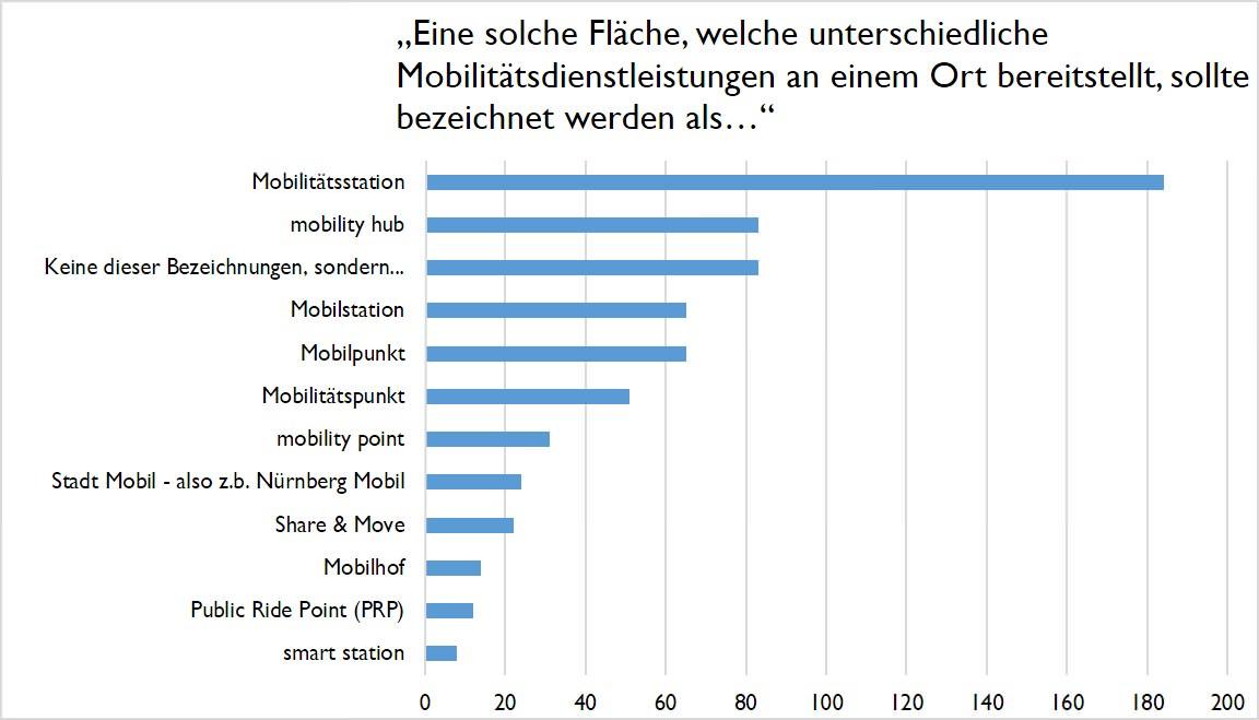 Antworthäufigkeit Begriffsbestimmung Mobilitätsstation
